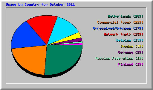 Usage by Country for October 2011