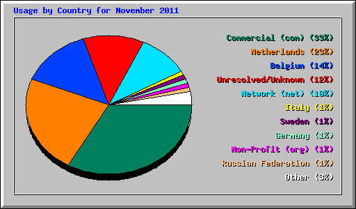 Usage by Country for November 2011