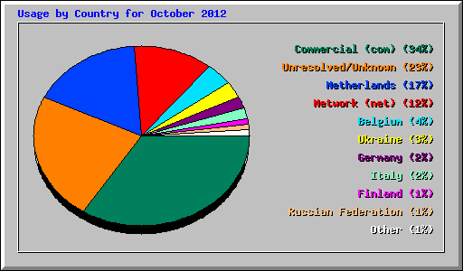 Usage by Country for October 2012