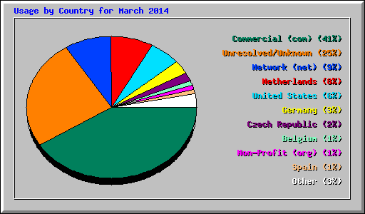 Usage by Country for March 2014
