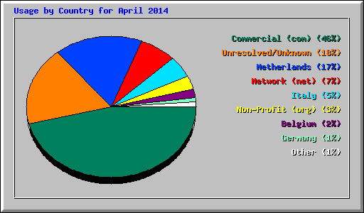 Usage by Country for April 2014