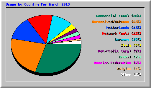 Usage by Country for March 2015