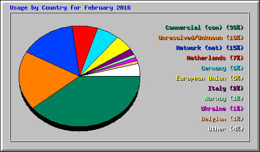 Usage by Country for February 2016