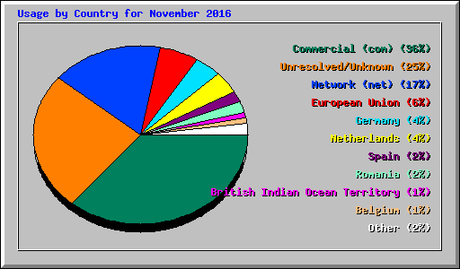 Usage by Country for November 2016