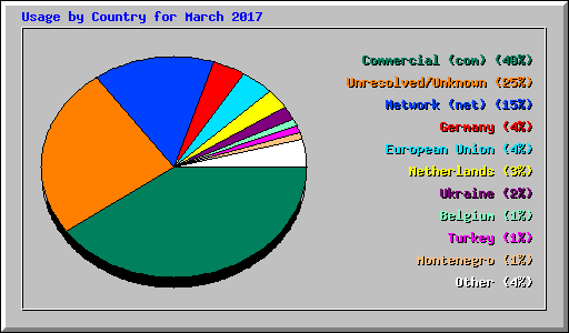 Usage by Country for March 2017