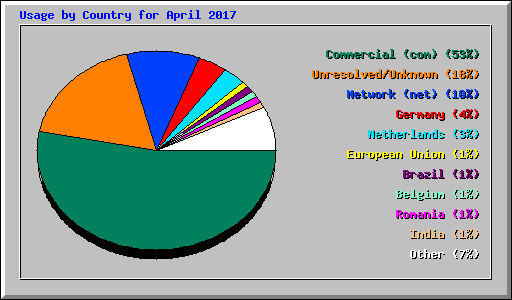 Usage by Country for April 2017