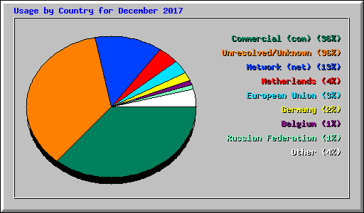 Usage by Country for December 2017