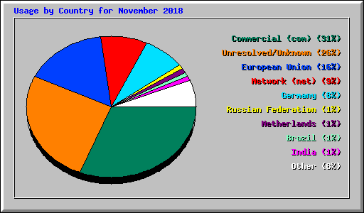 Usage by Country for November 2018