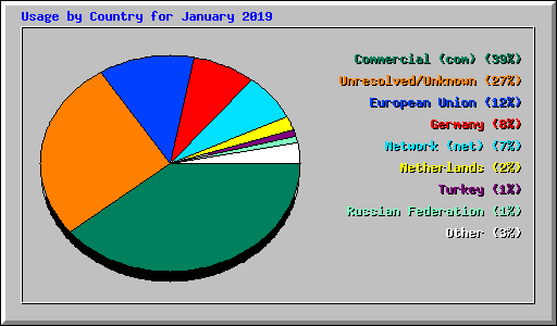 Usage by Country for January 2019
